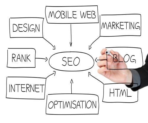 SEO Website Optimierung