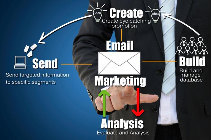 E-Mail Flut
